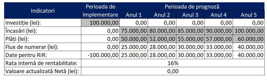 formula pentru rentabilitatea bitcoinului)